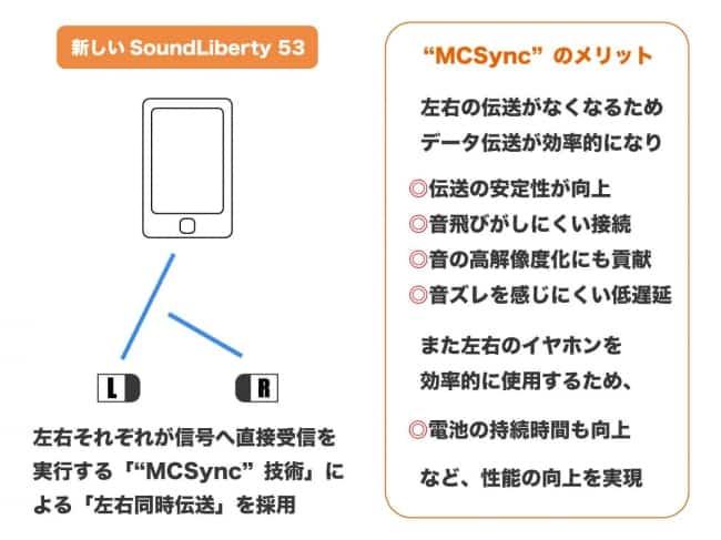 TaoTronis SoundLiberty 53 MCSync 説明