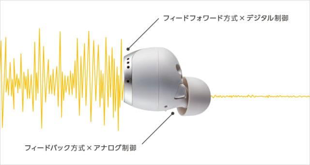 Technics EAH-AZ70W ノイズキャンセリング説明