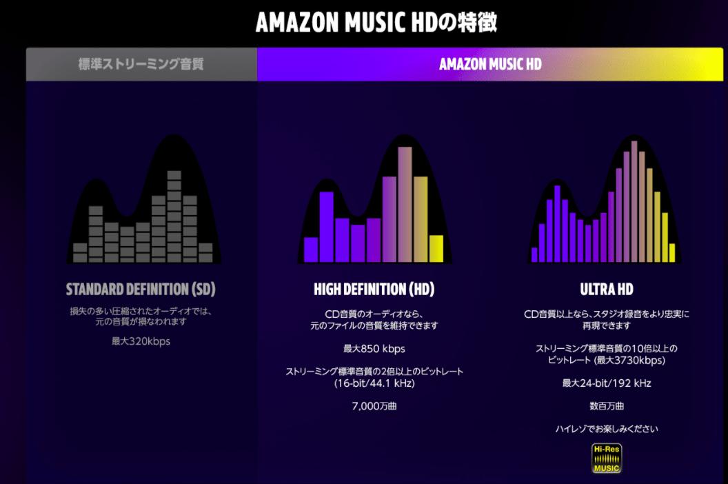 Amazon Music HDの特徴